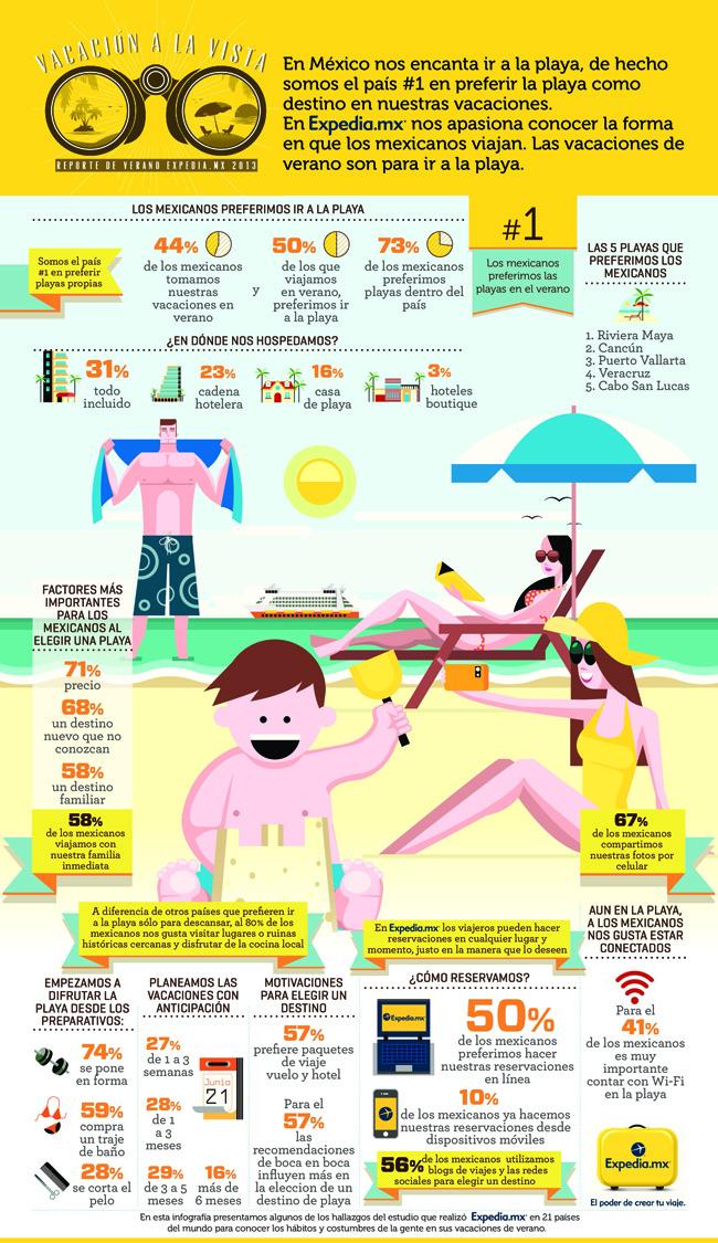 La playa es el destino favorito para el verano 1